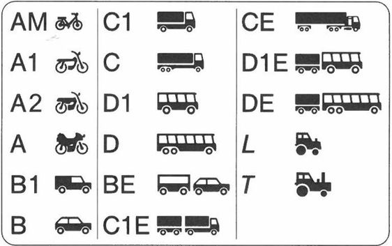 Change category of your driving License